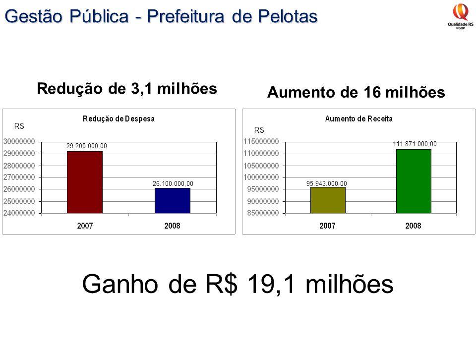Ganho de R$ 19,1 milhões Gestão Pública - Prefeitura de Pelotas