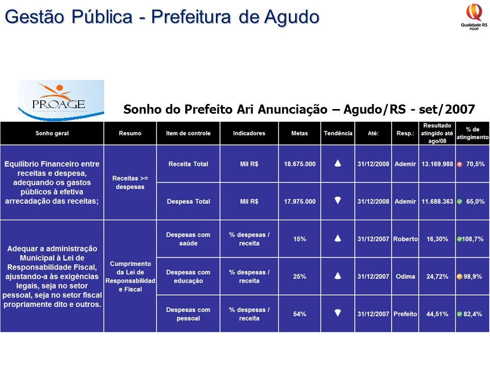 Gestão Pública - Prefeitura de Agudo
