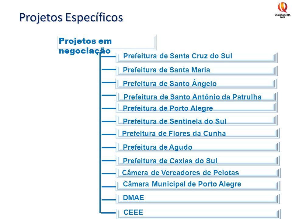 Projetos Específicos Projetos em negociação