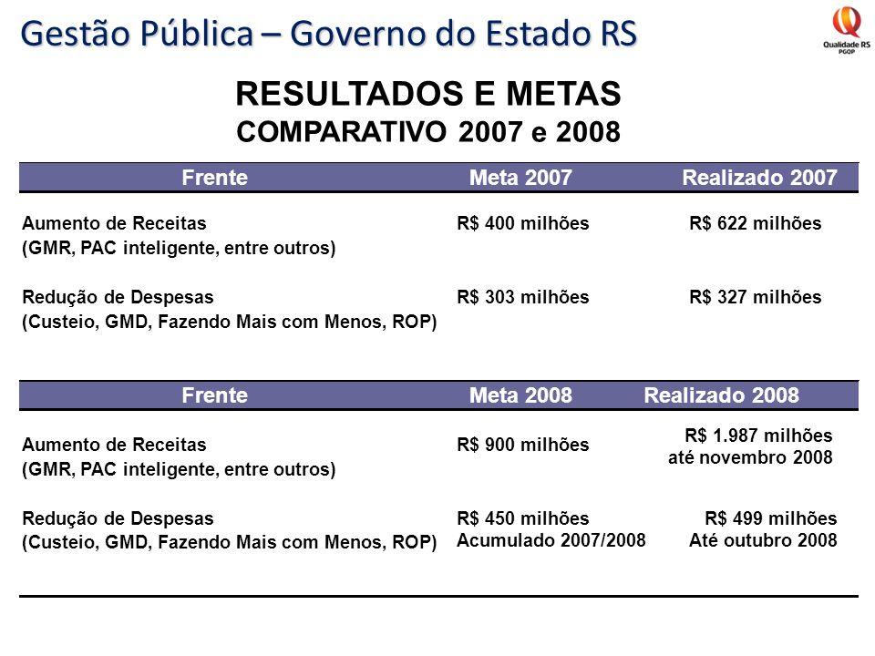 RESULTADOS E METAS COMPARATIVO 2007 e 2008