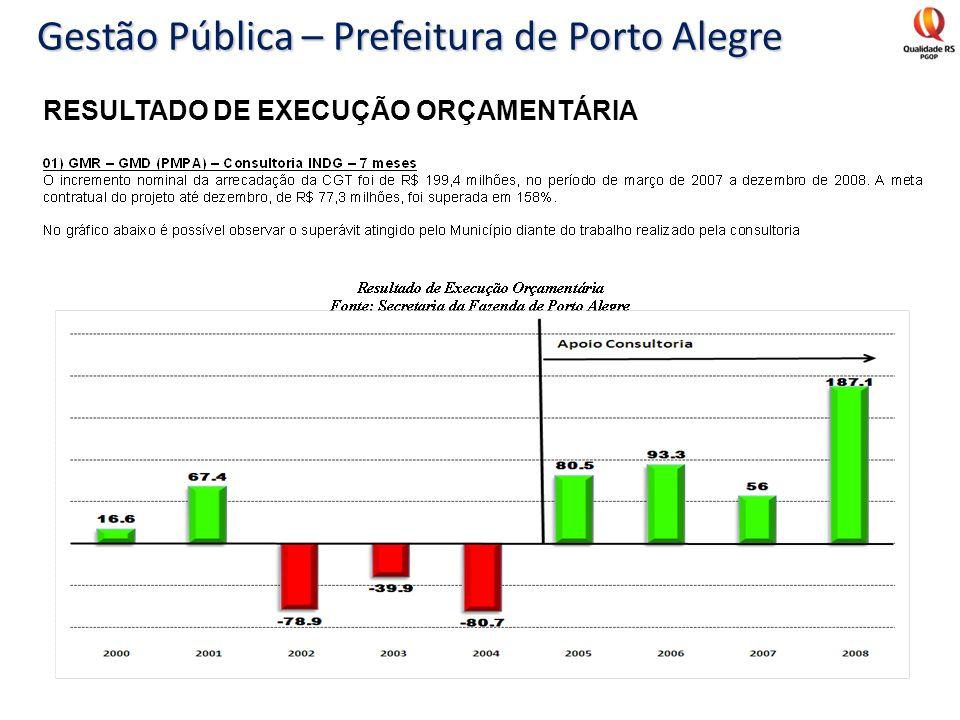 Gestão Pública – Prefeitura de Porto Alegre