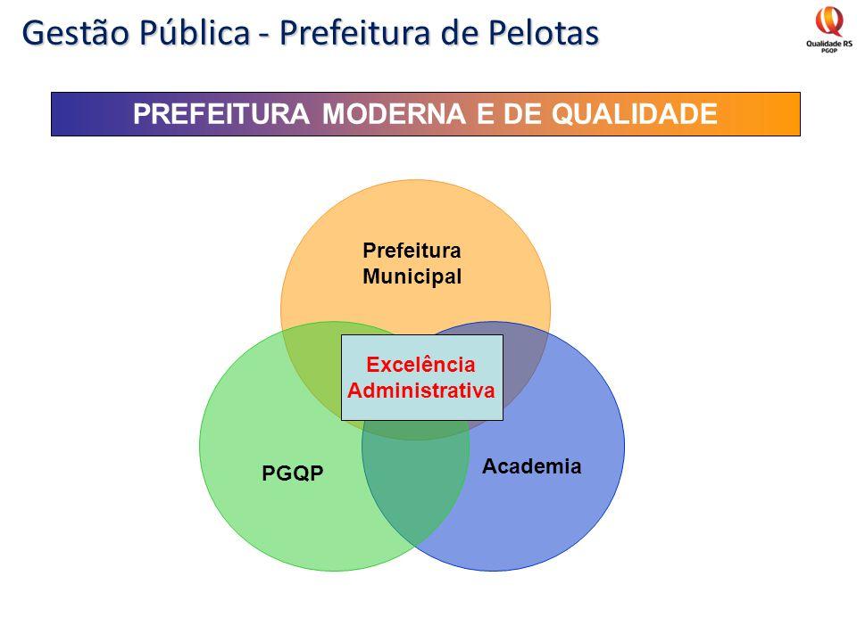 PREFEITURA MODERNA E DE QUALIDADE