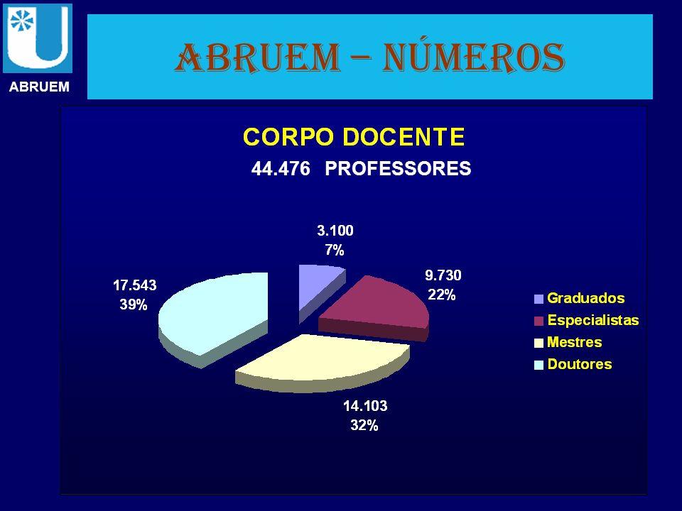ABRUEM – números ABRUEM 44.476 PROFESSORES