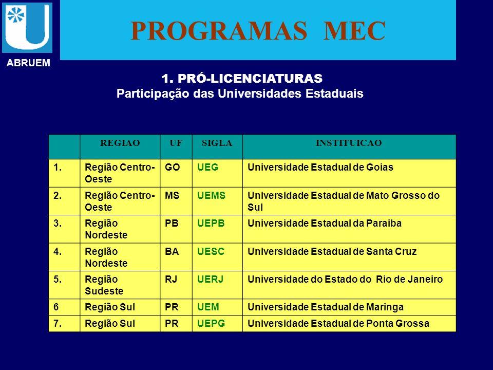 Participação das Universidades Estaduais