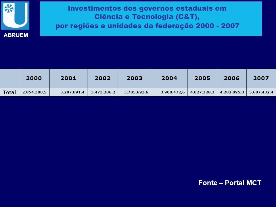 Investimentos dos governos estaduais em Ciência e Tecnologia (C&T),