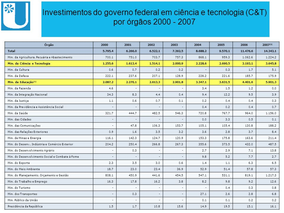 Investimentos do governo federal em ciência e tecnologia (C&T)