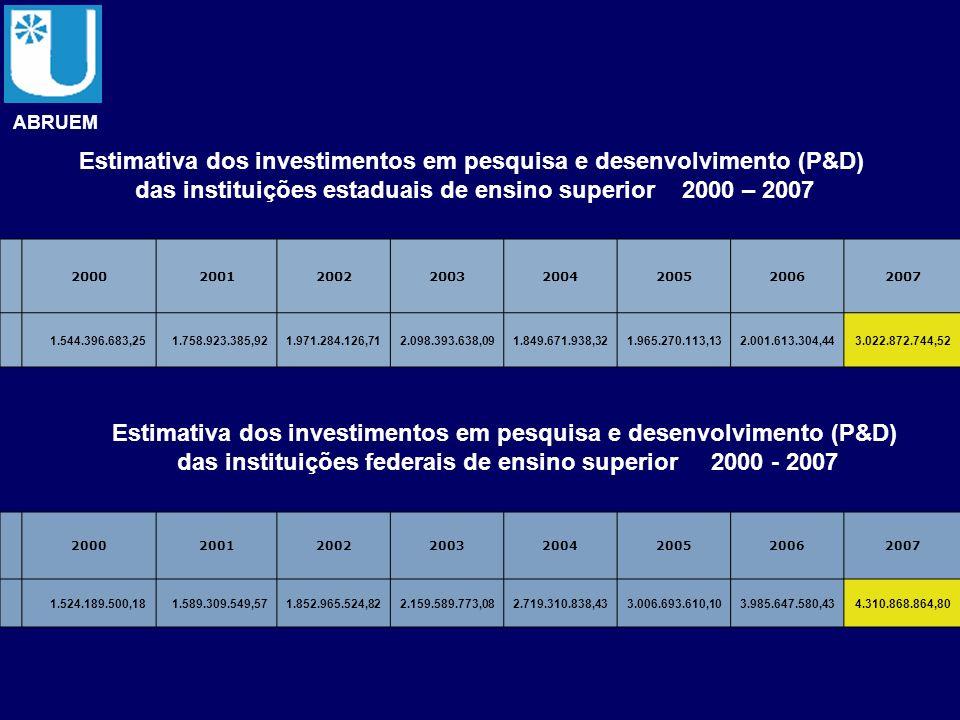 Estimativa dos investimentos em pesquisa e desenvolvimento (P&D)