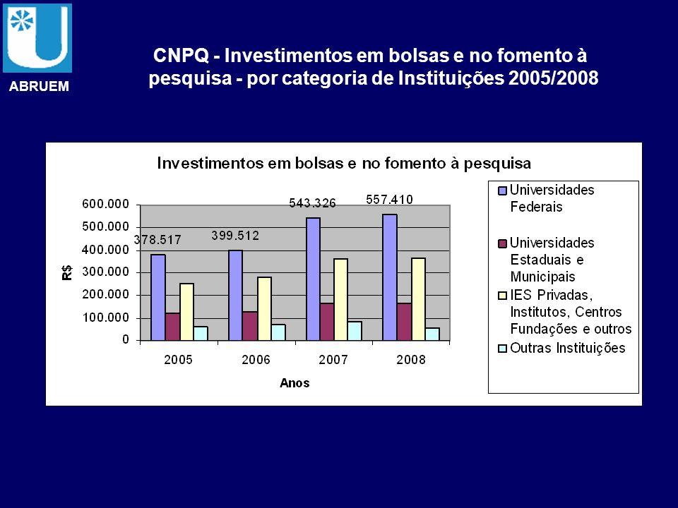 CNPQ - Investimentos em bolsas e no fomento à pesquisa - por categoria de Instituições 2005/2008