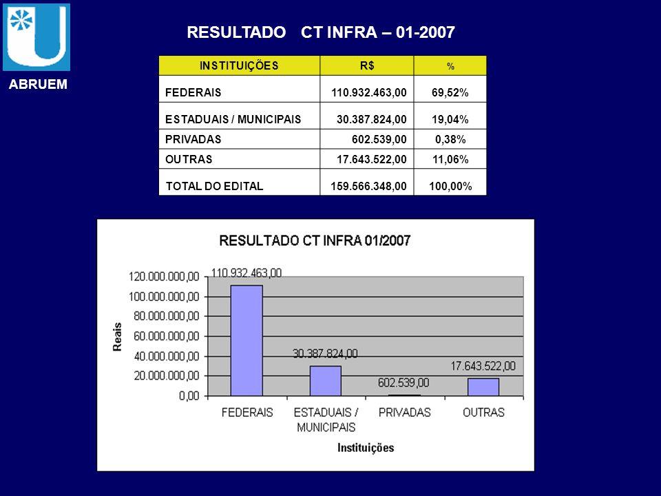 RESULTADO CT INFRA – 01-2007 ABRUEM INSTITUIÇÕES R$ FEDERAIS