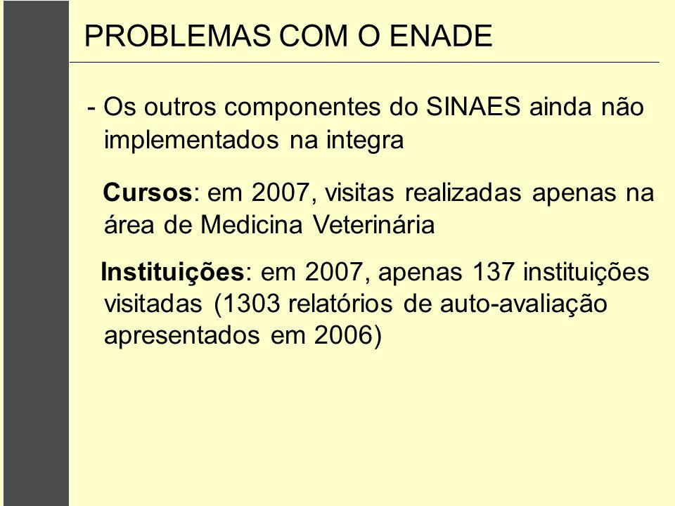 - Os outros componentes do SINAES ainda não implementados na integra