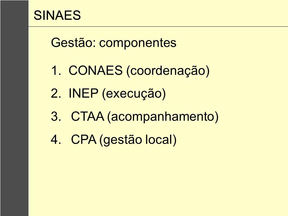 SINAES SINAES. Gestão: componentes. 1. CONAES (coordenação) 2. INEP (execução) CTAA (acompanhamento)