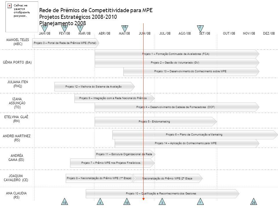 Rede de Prêmios de Competitividade para MPE