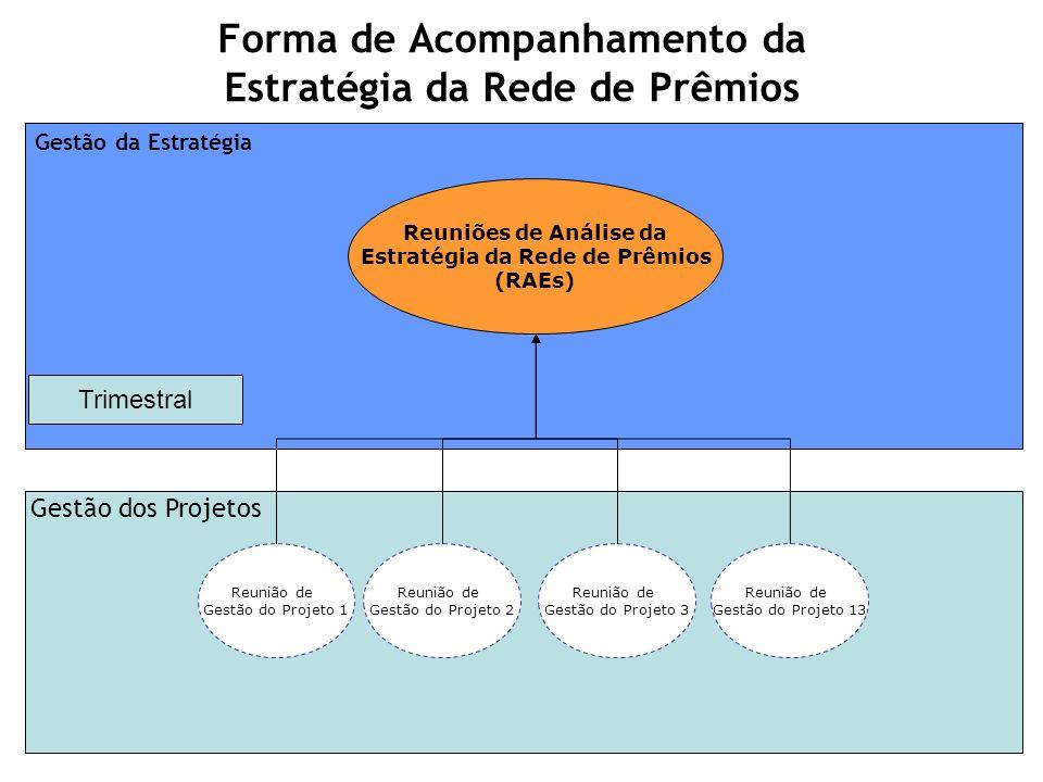Forma de Acompanhamento da Estratégia da Rede de Prêmios