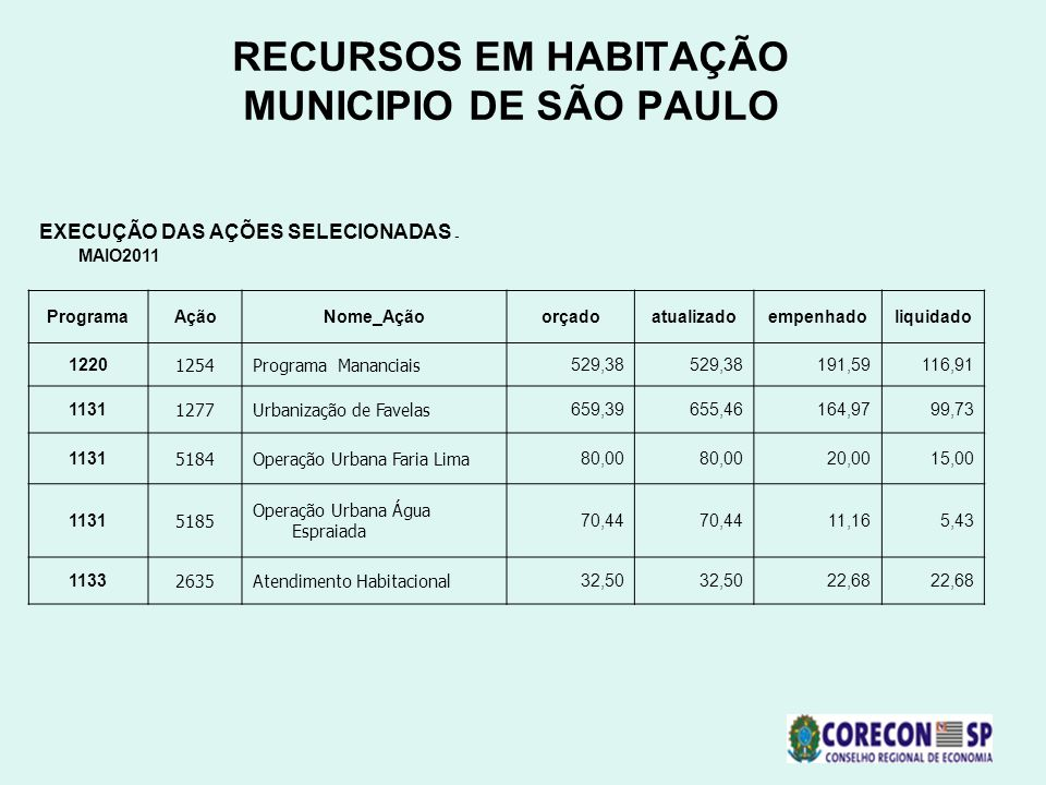 RECURSOS EM HABITAÇÃO MUNICIPIO DE SÃO PAULO