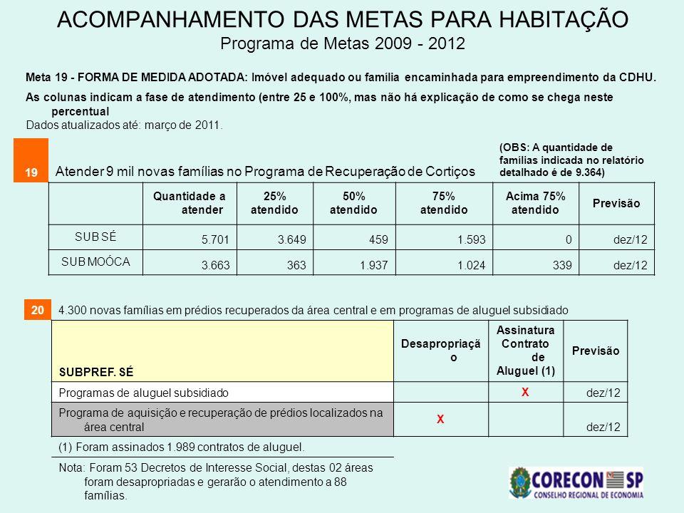 ACOMPANHAMENTO DAS METAS PARA HABITAÇÃO Programa de Metas 2009 - 2012