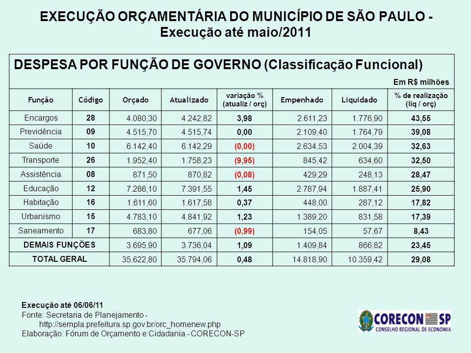 DESPESA POR FUNÇÃO DE GOVERNO (Classificação Funcional)