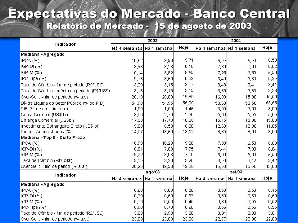 Expectativas do Mercado - Banco Central Relatório de Mercado - 15 de agosto de 2003