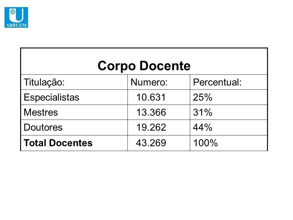 Corpo Docente Titulação: Numero: Percentual: Especialistas 10.631 25%