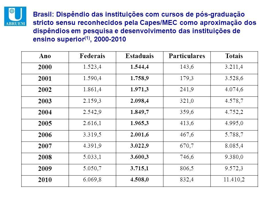 Brasil: Dispêndio das instituições com cursos de pós-graduação stricto sensu reconhecidos pela Capes/MEC como aproximação dos dispêndios em pesquisa e desenvolvimento das instituições de ensino superior(1), 2000-2010