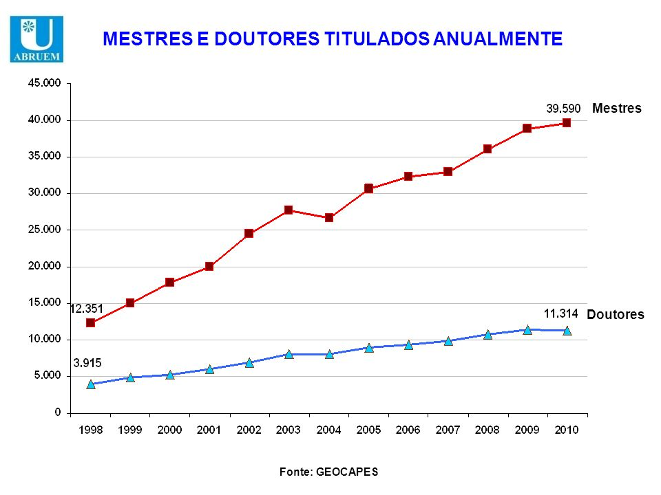 MESTRES E DOUTORES TITULADOS ANUALMENTE