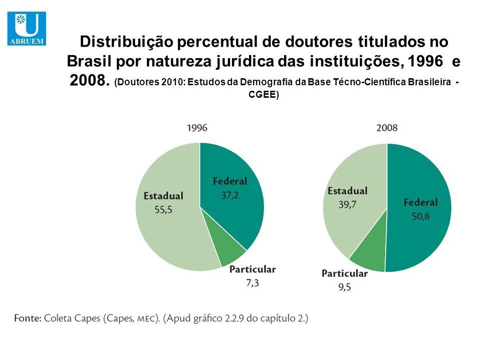 Distribuição percentual de doutores titulados no Brasil por natureza jurídica das instituições, 1996 e 2008.