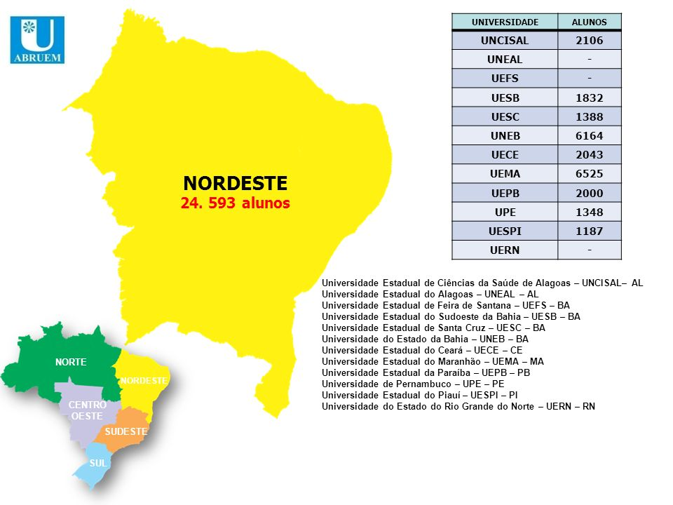 NORDESTE 24. 593 alunos UNCISAL 2106 UNEAL - UEFS UESB 1832 UESC 1388