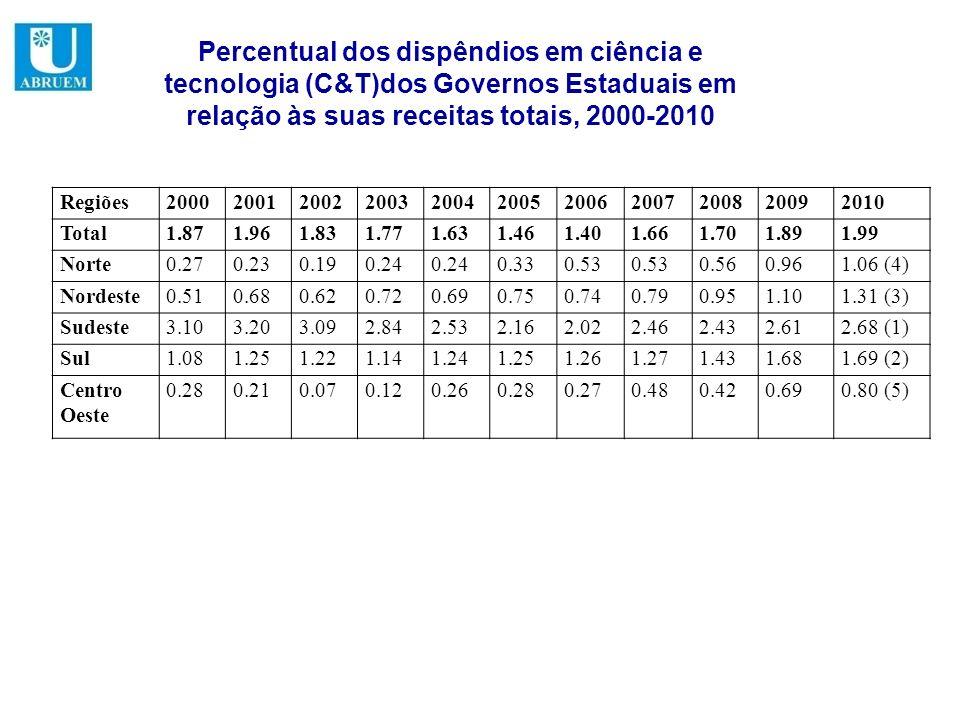 Percentual dos dispêndios em ciência e tecnologia (C&T)dos Governos Estaduais em relação às suas receitas totais, 2000-2010