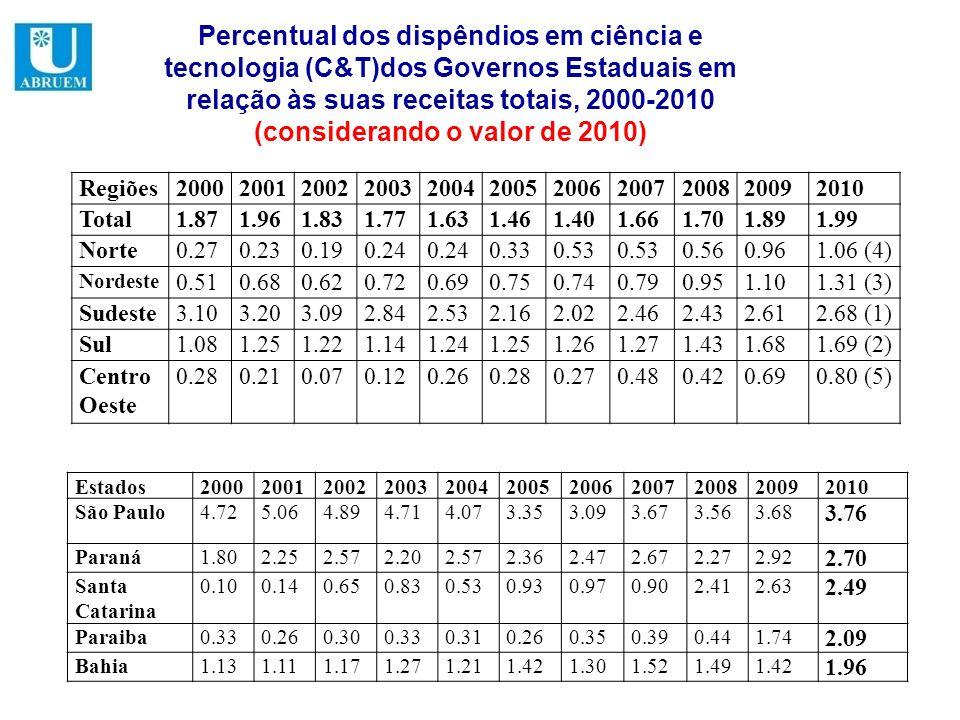 Percentual dos dispêndios em ciência e tecnologia (C&T)dos Governos Estaduais em relação às suas receitas totais, 2000-2010 (considerando o valor de 2010)