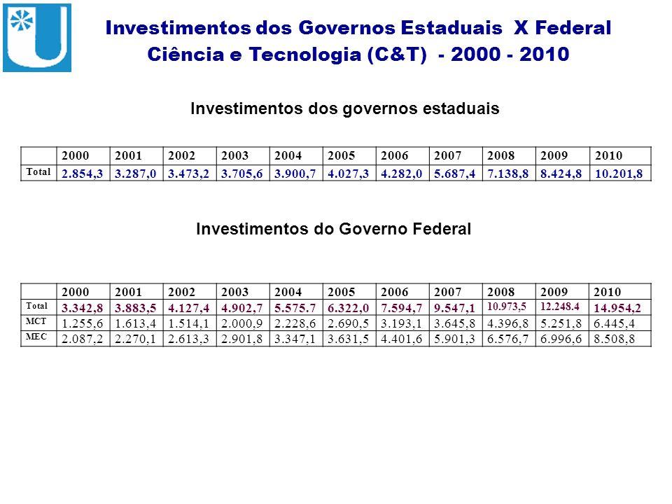 Investimentos dos Governos Estaduais X Federal