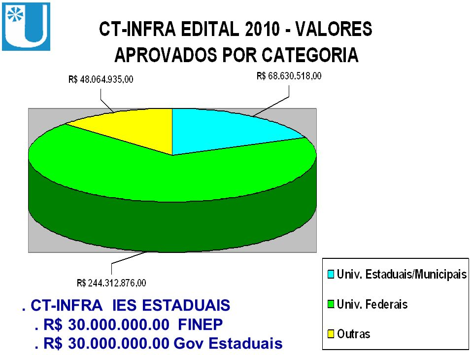 . CT-INFRA IES ESTADUAIS