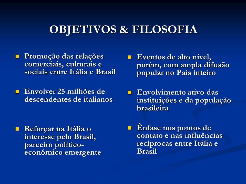 OBJETIVOS & FILOSOFIA Promoção das relações comerciais, culturais e sociais entre Itália e Brasil. Envolver 25 milhões de descendentes de italianos.