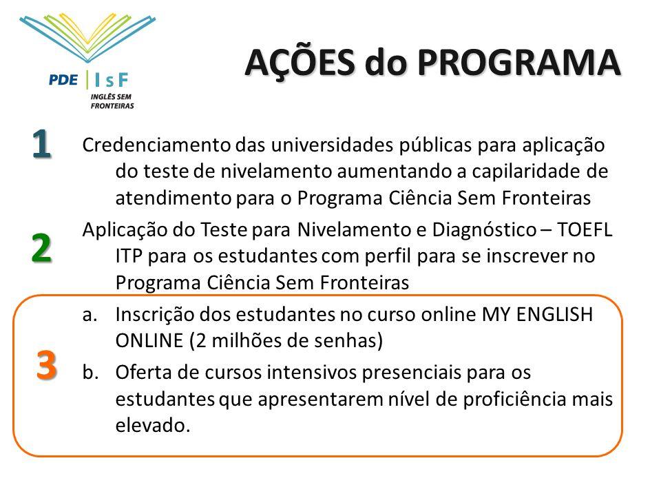 AÇÕES do PROGRAMA 1.