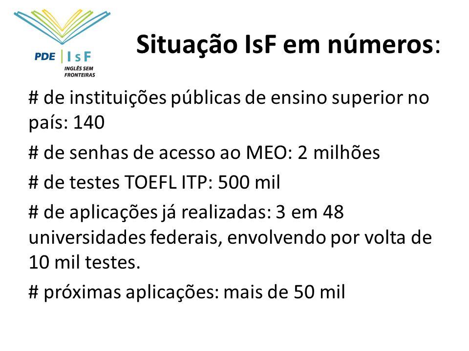 Situação IsF em números: