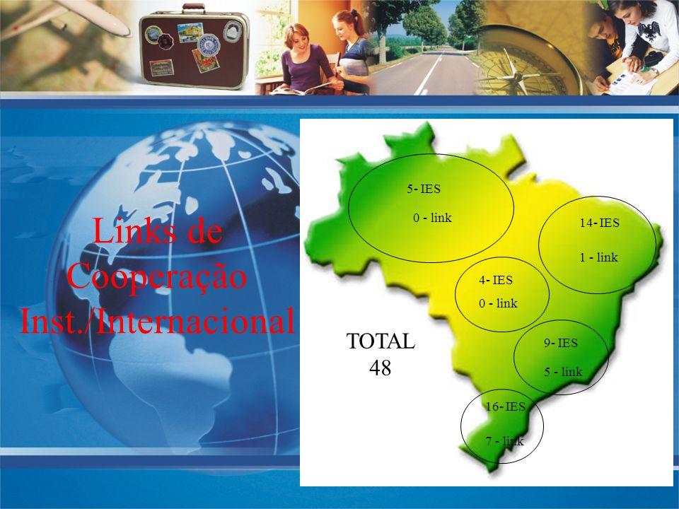 Links de Cooperação Inst./Internacional