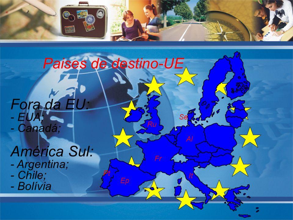 Paises de destino-UE Fora da EU: América Sul: - EUA; - Canadá;