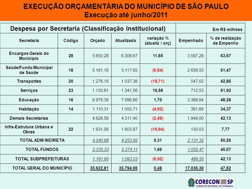 EXECUÇÃO ORÇAMENTÁRIA DO MUNICÍPIO DE SÃO PAULO Execução até junho/2011