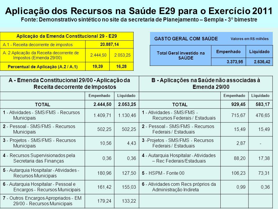 Aplicação dos Recursos na Saúde E29 para o Exercício 2011 Fonte: Demonstrativo sintético no site da secretaria de Planejamento – Sempla - 3º bimestre
