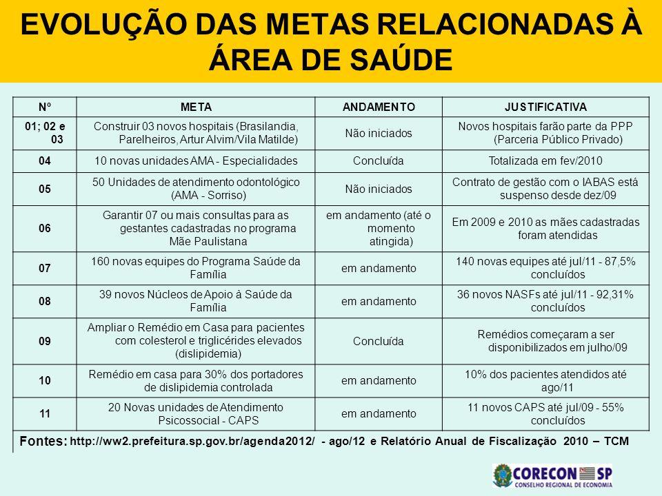 EVOLUÇÃO DAS METAS RELACIONADAS À ÁREA DE SAÚDE