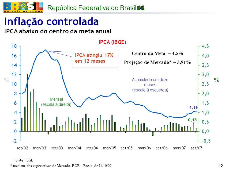 Projeção de Mercado* = 3,91%