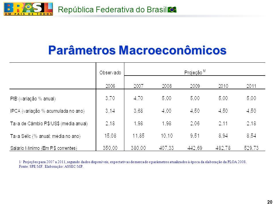 Parâmetros Macroeconômicos