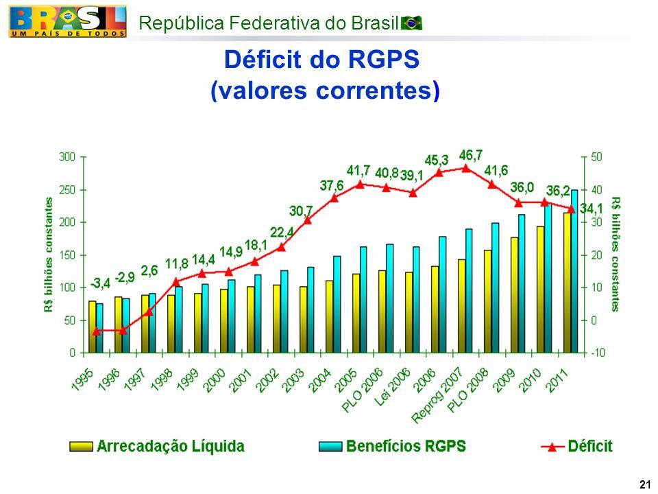 Déficit do RGPS (valores correntes)