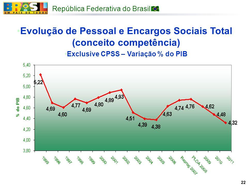 Evolução de Pessoal e Encargos Sociais Total (conceito competência)