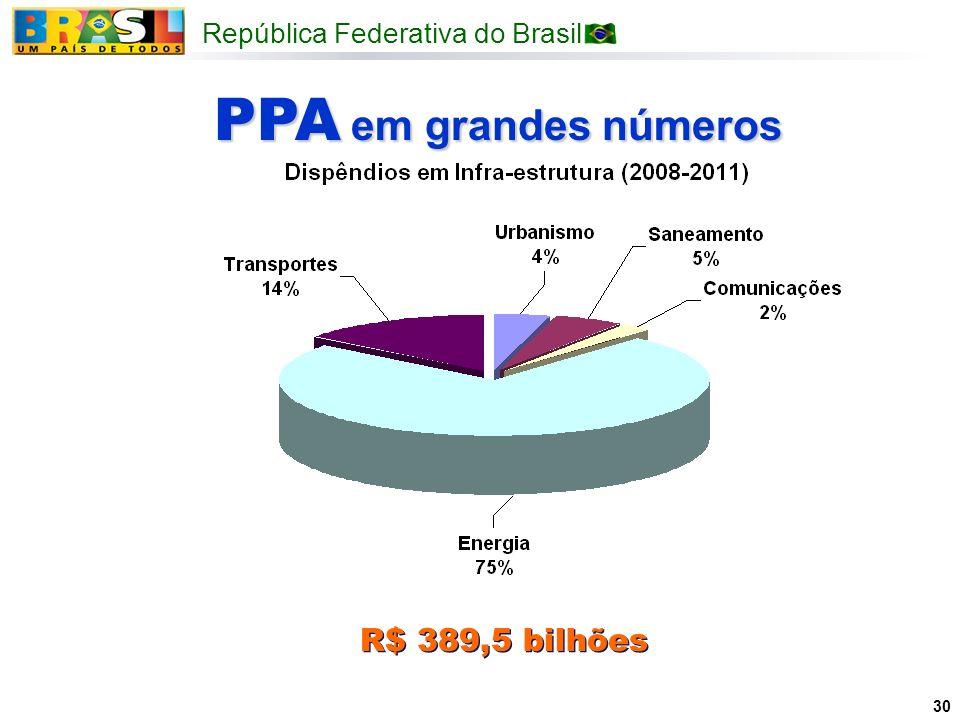 PPA em grandes números R$ 389,5 bilhões