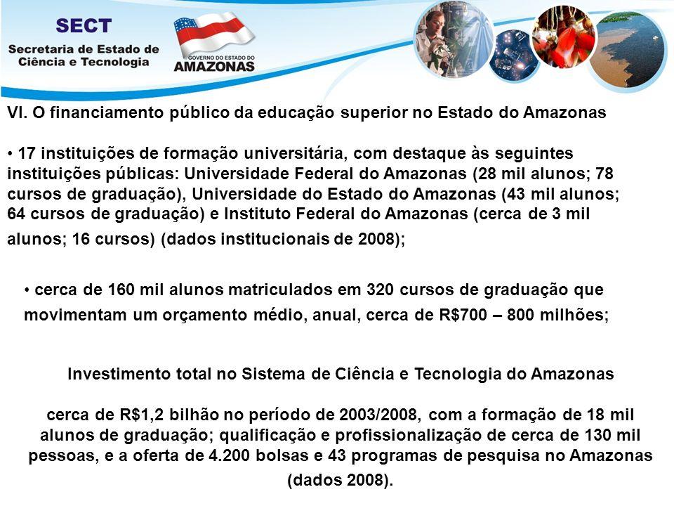 Investimento total no Sistema de Ciência e Tecnologia do Amazonas