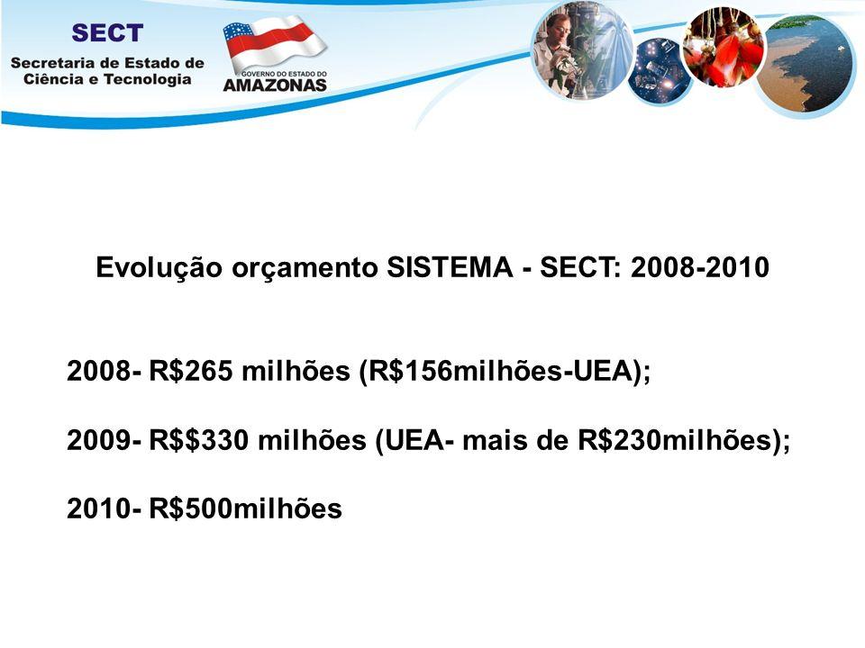 Evolução orçamento SISTEMA - SECT: 2008-2010