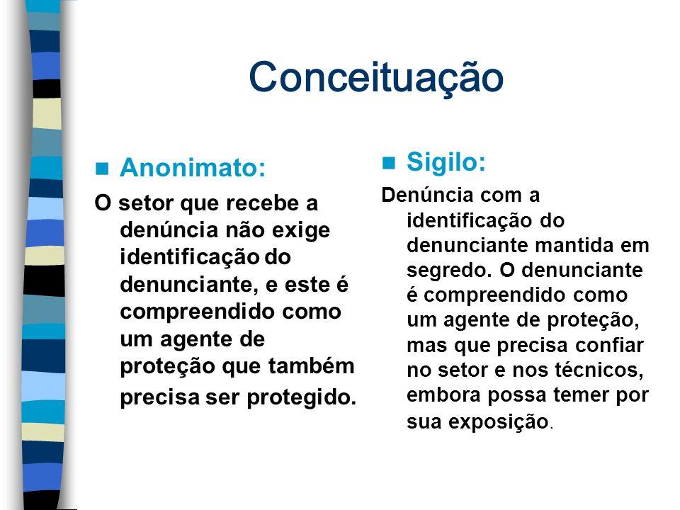Conceituação Sigilo: Anonimato: