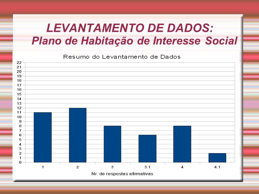 LEVANTAMENTO DE DADOS: Plano de Habitação de Interesse Social