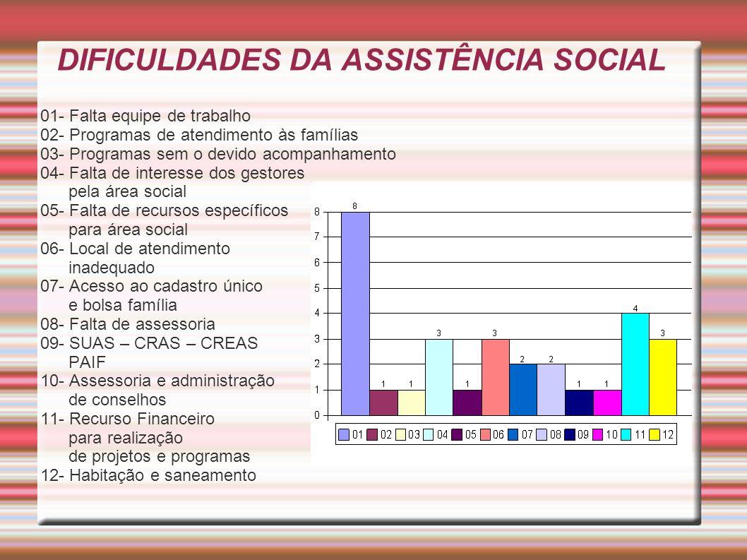 DIFICULDADES DA ASSISTÊNCIA SOCIAL