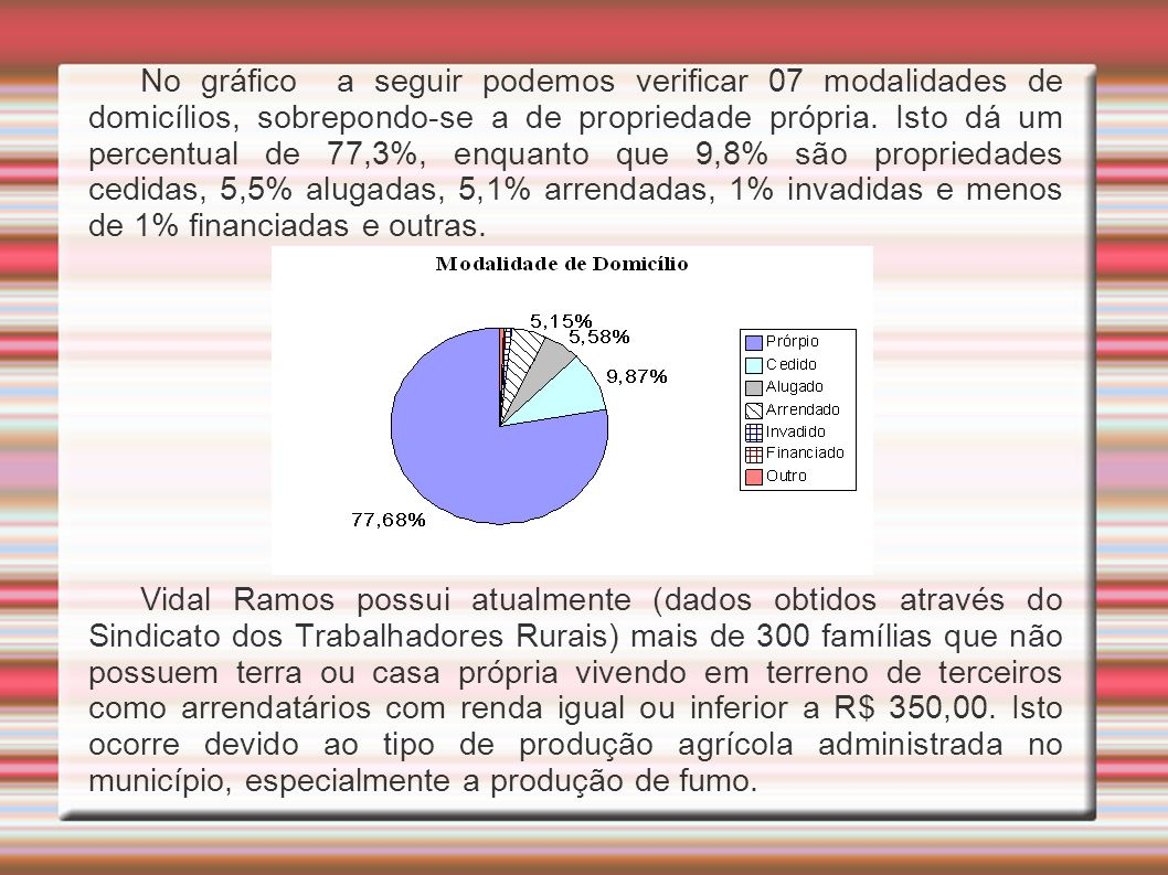 No gráfico a seguir podemos verificar 07 modalidades de domicílios, sobrepondo-se a de propriedade própria. Isto dá um percentual de 77,3%, enquanto que 9,8% são propriedades cedidas, 5,5% alugadas, 5,1% arrendadas, 1% invadidas e menos de 1% financiadas e outras.