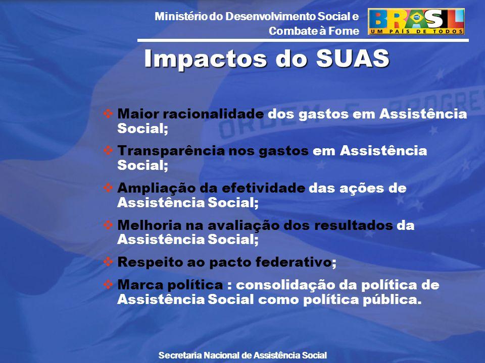 Impactos do SUAS Maior racionalidade dos gastos em Assistência Social;